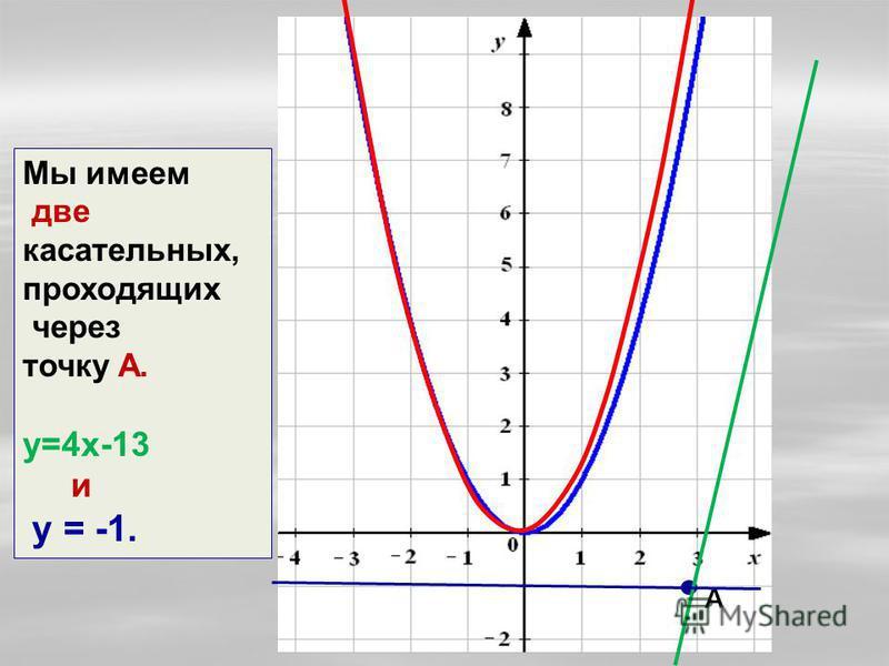 А Мы имеем две касательных, проходящих через точку А. у=4 х-13 и у = -1.