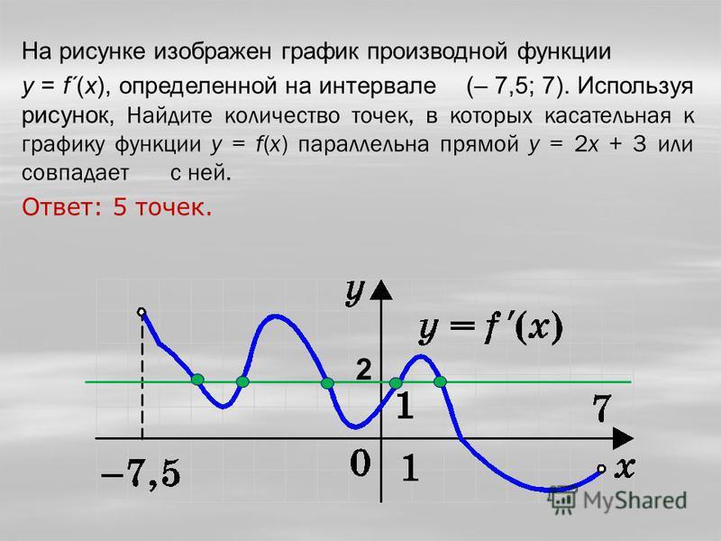 На рисунке изображен график производной функции y = f´(x), определенной на интервале (– 7,5; 7). Используя рисунок, Найдите количество точек, в которых касательная к графику функции у = f(x) параллельна прямой у = 2 х + 3 или совпадает с ней. Ответ: