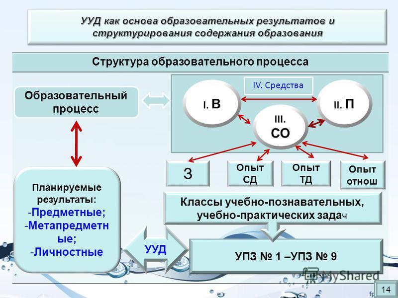 Структура образовательного процесса УПЗ 1 –УПЗ 9 Образовательный процесс I. В II. П III. СО З Опыт СД Опыт ТД Опыт отнош Планируемые результаты: -Предметные; -Метапредметн ые; -Личностные Классы учебно-познавательных, учебно-практических зада ч УУД I
