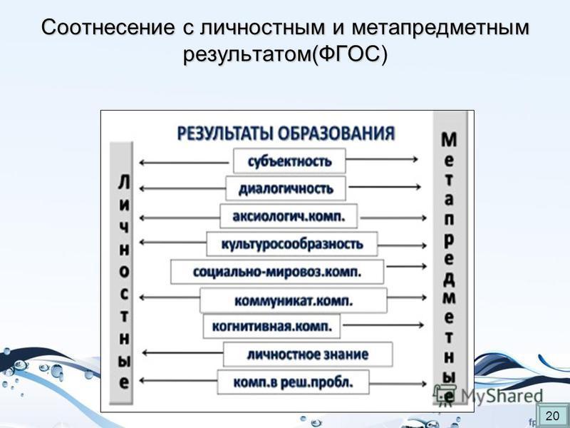 Соотнесение с личностным и метапредметным результатом(ФГОС Соотнесение с личностным и метапредметным результатом(ФГОС) 20