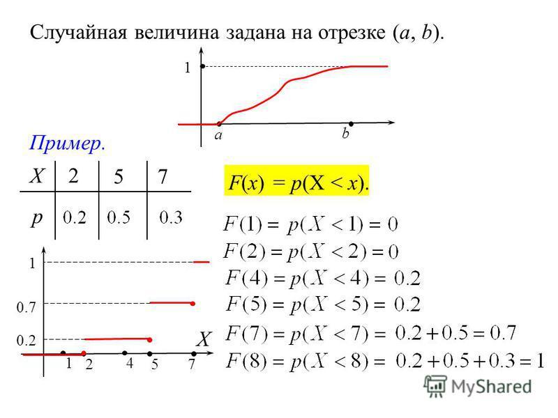 a b 1 Случайная величина задана на отрезке (a, b). 2 57 Х р Пример. Х 257 1 F(x) = p(X < x). 4 0.2 0.7 1