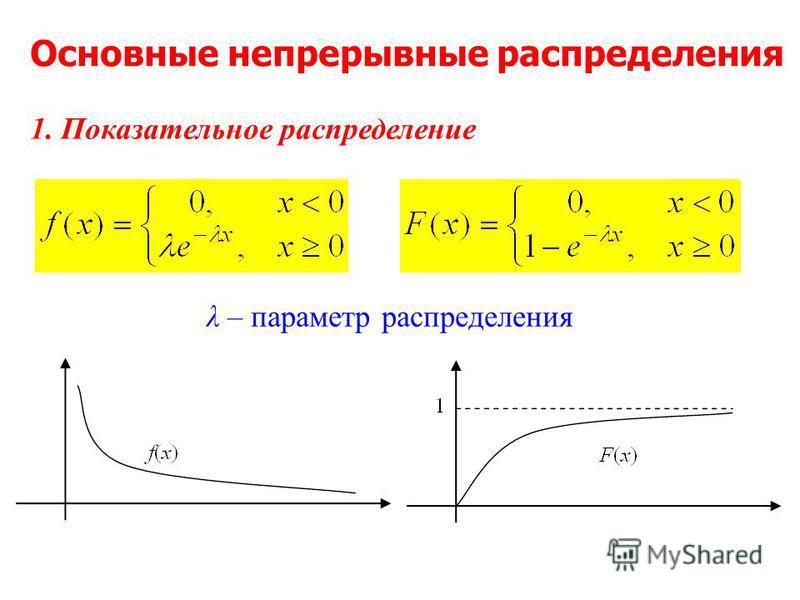 1. Показательное распределение λ – параметр распределения Основные непрерывные распределения