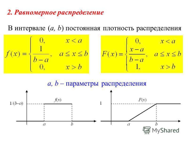 2. Равномерное распределение В интервале (a, b) постоянная плотность распределения a, b – параметры распределения