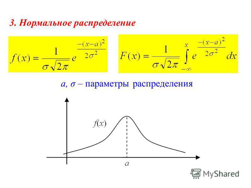 3. Нормальное распределение a, σ – параметры распределения