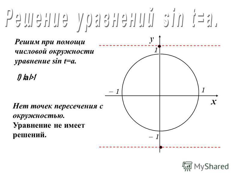 Решим при помощи числовой окружности уравнение cos t=a. 4) а =0 Частный случай
