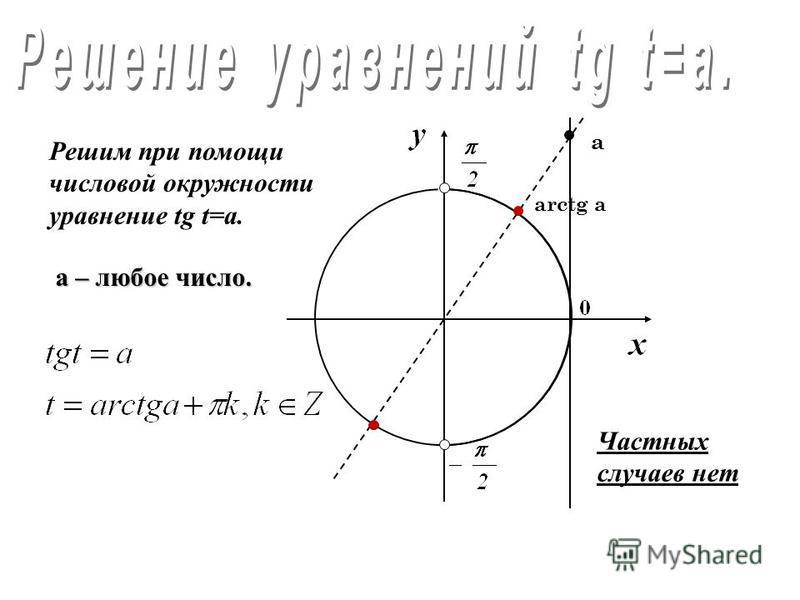 Решим при помощи числовой окружности уравнение sin t=a. 4) а =0 Частный случай