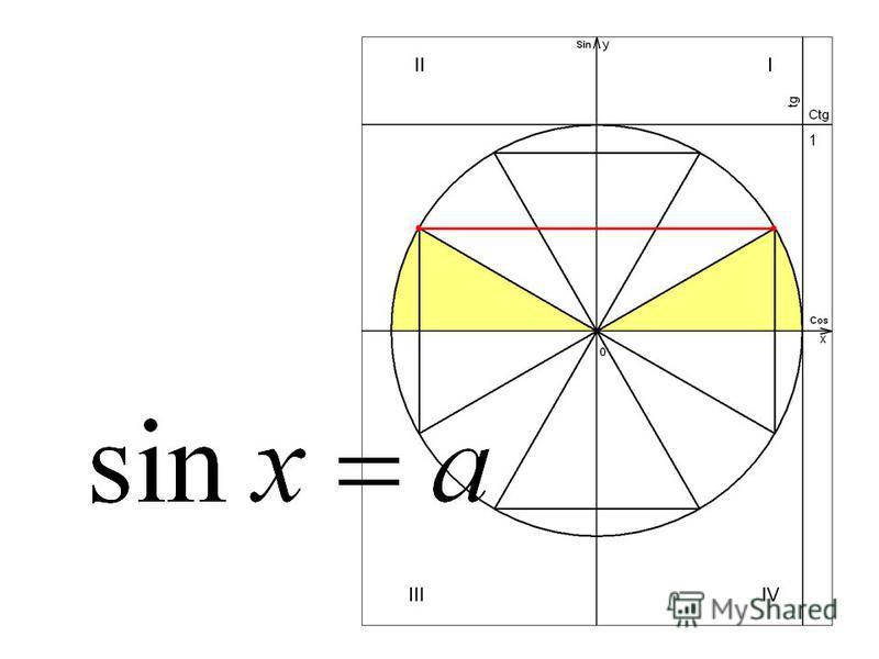 Решим при помощи числовой окружности уравнение сtg t=a. arcctg a а a – любое число. Частных случаев нет