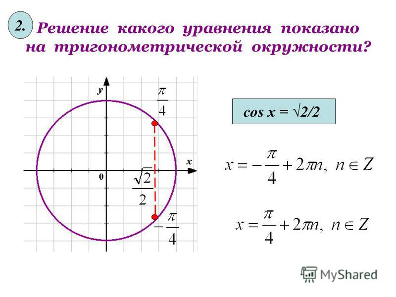 Решение какого уравнения показано на тригонометрической окружности? sin x = 1/2 1.