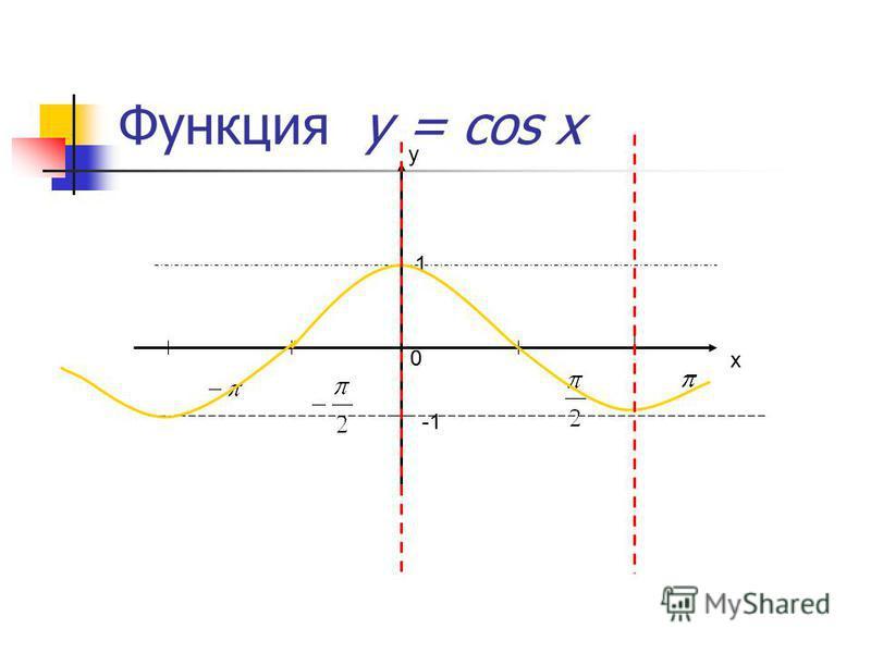 Обратная функция у = arcsin x у х 0 1