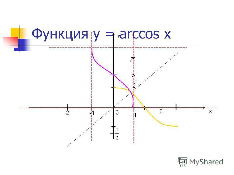 Функция у = cos x х у 0 1