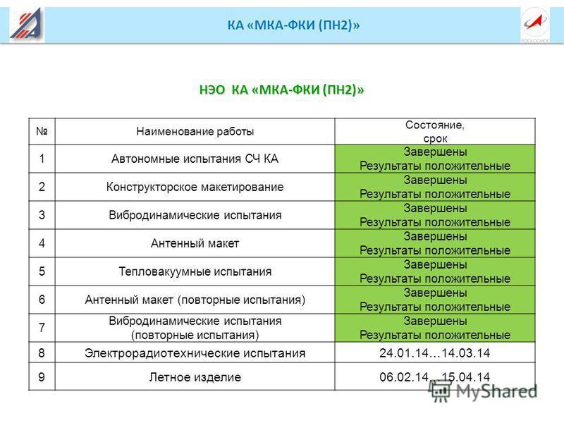 КА «МКА-ФКИ (ПН2)» Наименование работы Состояние, срок 1Автономные испытания СЧ КА Завершены Результаты положительные 2Конструкторское макетирование Завершены Результаты положительные 3Вибродинамические испытания Завершены Результаты положительные 4А