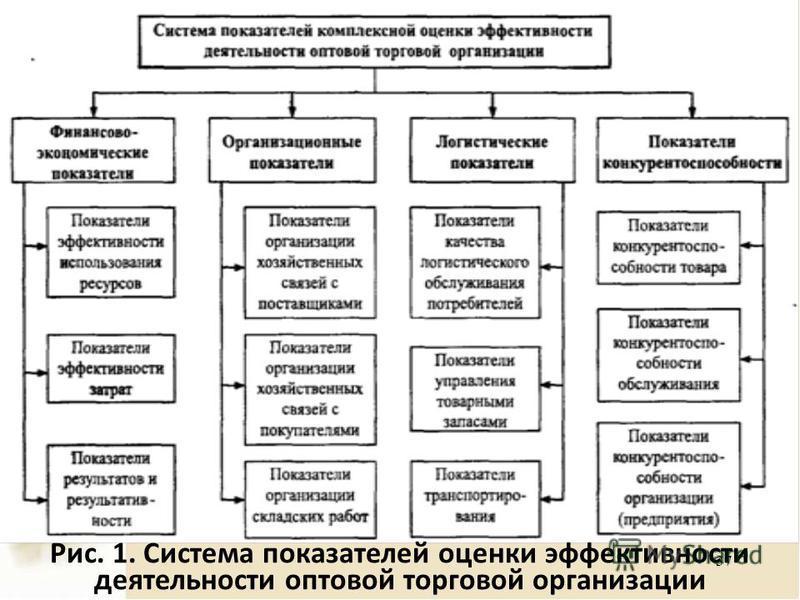 37 Рис. 1. Система показателей оценки эффективности деятельности оптовой торговой организации