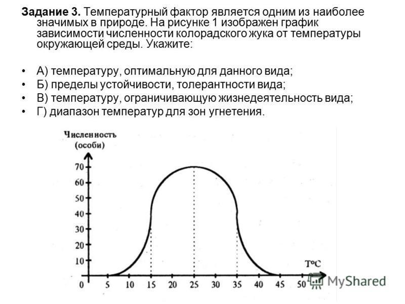 Задание 3. Температурный фактор является одним из наиболее значимых в природе. На рисунке 1 изображен график зависимости численности колорадского жука от температуры окружающей среды. Укажите: А) температуру, оптимальную для данного вида; Б) пределы