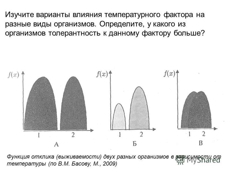 Функция отклика (выживаемости) двух разных организмов в зависимости от температуры (по В.М. Басову, М., 2009) Изучите варианты влияния температурного фактора на разные виды организмов. Определите, у какого из организмов толерантность к данному фактор