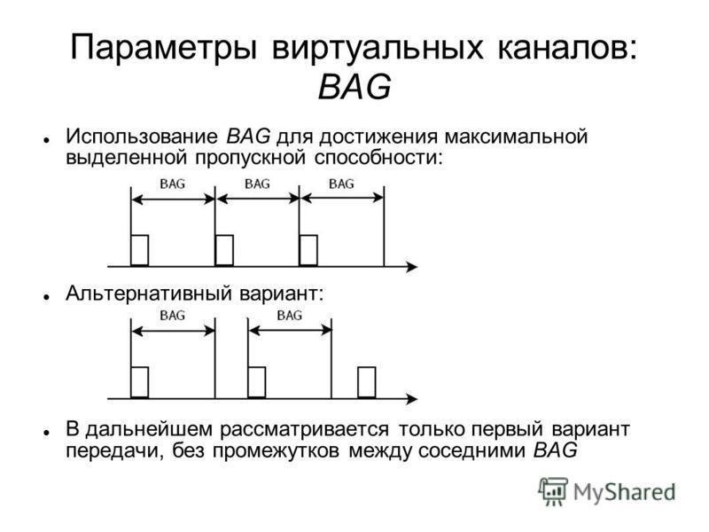 Параметры виртуальных каналав: BAG Использование BAG для достижения максимальной выделенной пропускной способности: Альтернативный вариант: В дальнейшем рассматривается только первый вариант передачи, без промежутков между соседними BAG