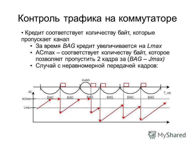 Контроль трафика на коммутаторе Кредит соответствует количеству байт, которые пропускает канал За время BAG кредит увеличивается на Lmax ACmax – соответствует количеству байт, которое позволяет пропустить 2 кадра за (BAG – Jmax) Случай с неравномерно