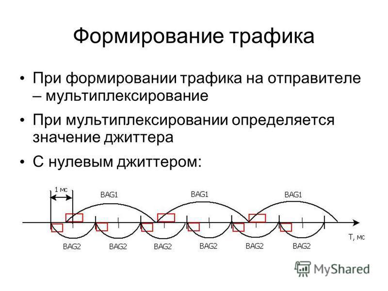 Формирование трафика При формировании трафика на отправителе – мультиплексирование При мультиплексировании определяется значение джиттера С нулевым джиттером: