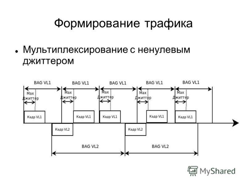 Формирование трафика Мультиплексирование с ненулевым джиттером