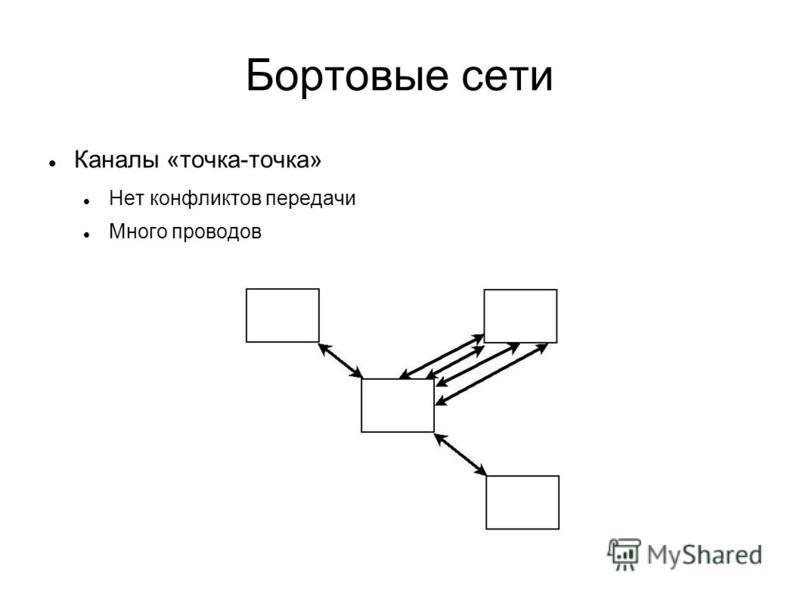 Бортовые сети Каналы «точка-точка» Нет конфликтов передачи Много проводов