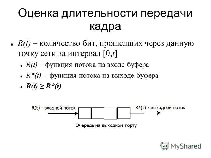 Оценка длительности передачи кадра R(t) – количество бит, прошедших через данную точку сети за интервал [0,t] R(t) – функция потока на входе буфера R*(t) - функция потока на выходе буфера R(t) R*(t)
