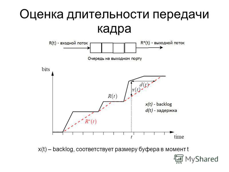 Оценка длительности передачи кадра x(t) – backlog, соответствует размеру буфера в момент t