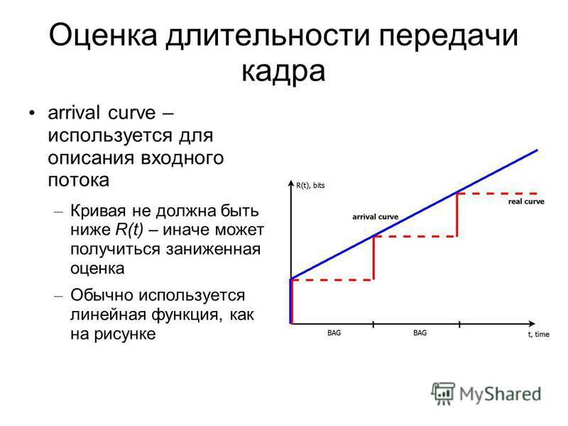 Оценка длительности передачи кадра arrival curve – используется для описания входного потока – Кривая не должна быть ниже R(t) – иначе может получиться заниженная оценка – Обычно используется линейная функция, как на рисунке