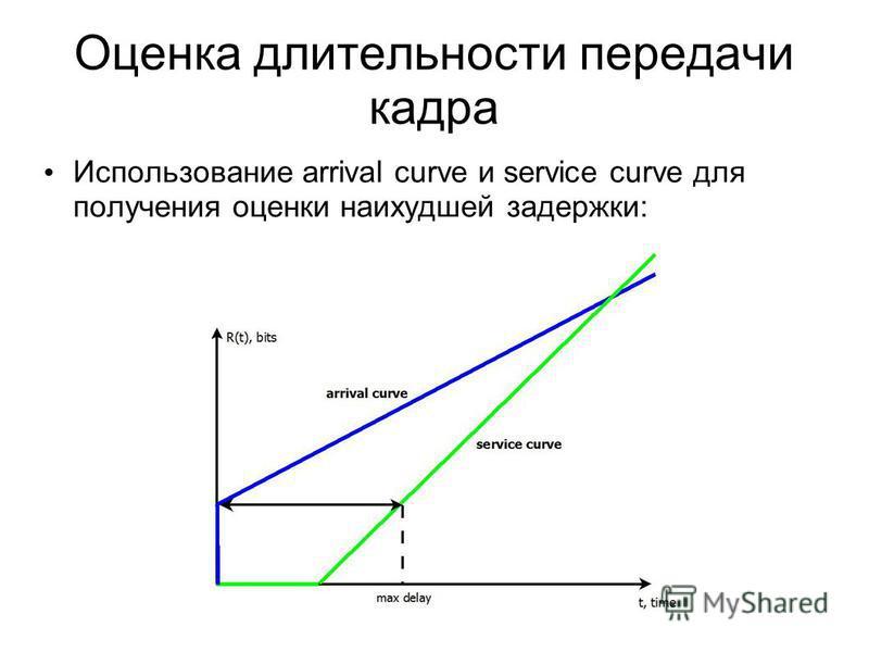 Оценка длительности передачи кадра Использование arrival curve и service curve для получения оценки наихудшей задержки: