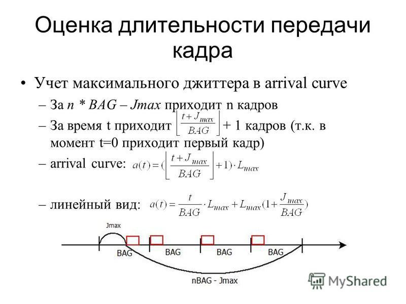 Оценка длительности передачи кадра Учет максимального джиттера в arrival curve –За n * BAG – Jmax приходит n кадров –За время t приходит + 1 кадров (т.к. в момент t=0 приходит первый кадр) –arrival curve: –линейный вид: