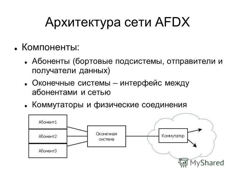 Архитектура сети AFDX Компоненты: Абоненты (бортовые подсистемы, отправители и получатели данных) Оконечные системы – интерфейс между абонентами и сетью Коммутаторы и физические соединения