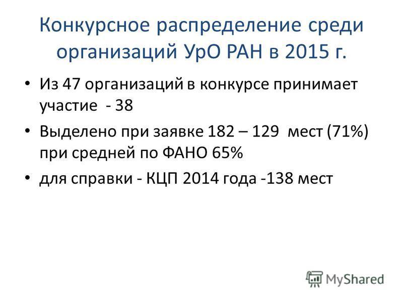 Конкурсное распределение среди организаций УрО РАН в 2015 г. Из 47 организаций в конкурсе принимает участие - 38 Выделено при заявке 182 – 129 мест (71%) при средней по ФАНО 65% для справки - КЦП 2014 года -138 мест