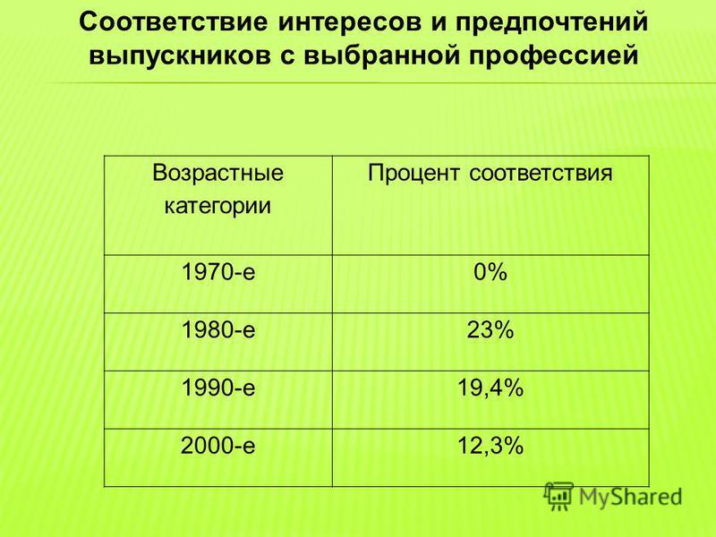 Возрастные категории Процент соответствия 1970-е 0% 1980-е 23% 1990-е 19,4% 2000-е 12,3% Соответствие интересов и предпочтений выпускников с выбранной профессией