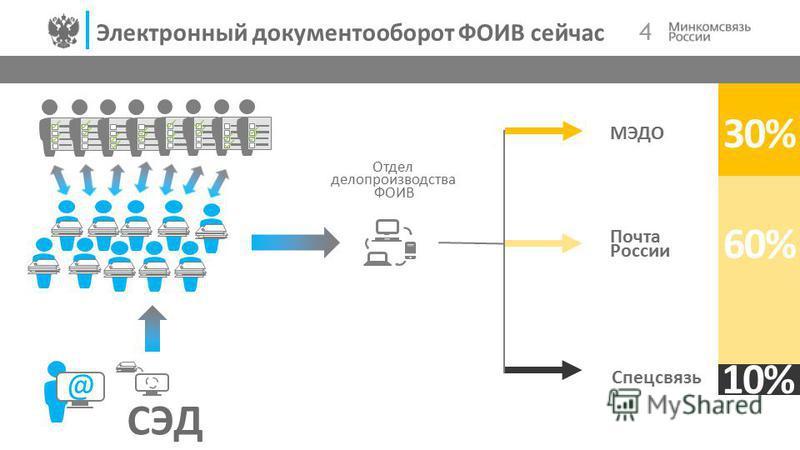 4 Электронный документооборот ФОИВ сейчас. Отдел делопроизводства ФОИВ @ 60% 30% 10% Спецсвязь Почта России МЭДО СЭД