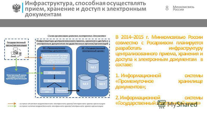 8 Инфраструктура, способная осуществлять прием, хранение и доступ к электронным документам
