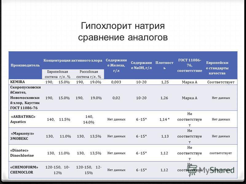 Гипохлорит натрия сравнение аналогов Производитель Концентрация активного хлора Содержани е Железа, г/л Содержани е NaOH, г/л Плотност ь ГОСТ 11086- 76, соответствие Европейски е стандарты качества Европейская система г/л, % Российская система г/л, %