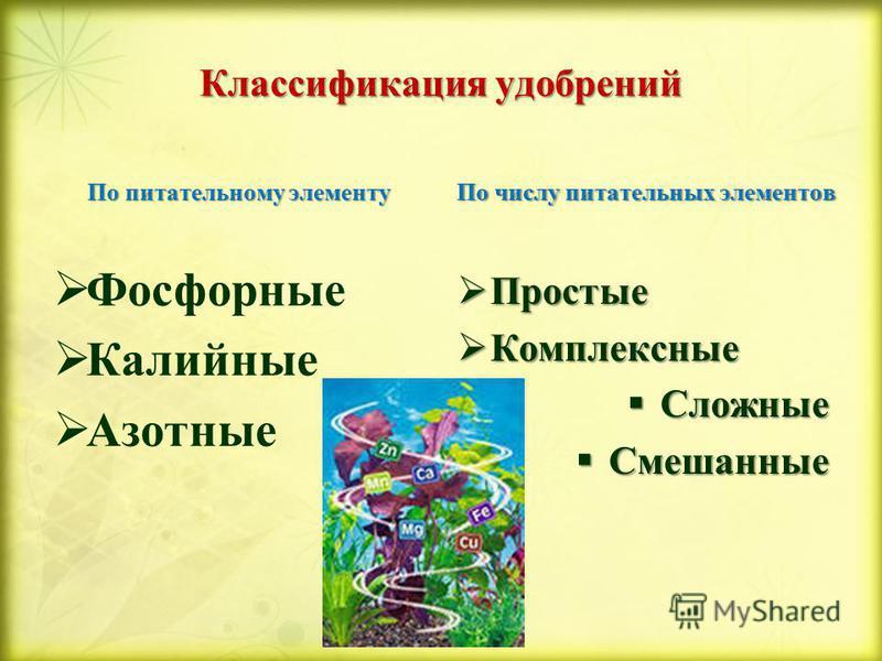 Классификация удобрений По питательному элементу Фосфорные Калийные Азотные По числу питательных элементов Простые Простые Комплексные Комплексные Сложные Сложные Смешанные Смешанные