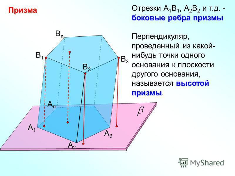 Призма А1А1 А2А2 АnАn B1B1 B2B2 nBnnBn B3B3 А3А3 Отрезки А 1 В 1, А 2 В 2 и т.д. - боковые ребра призмы высотой призмы Перпендикуляр, проведенный из какой- нибудь точки одного основания к плоскости другого основания, называется высотой призмы.
