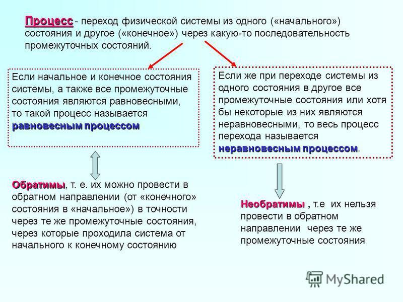 Процесс Процесс - переход физической системы из одного («начального») состояния и другое («конечное») через какую-то последовательность промежуточных состояний. равновесным процессом Если начальное и конечное состояния системы, а также все промежуточ