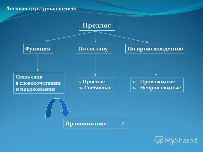Логико-структурная модель