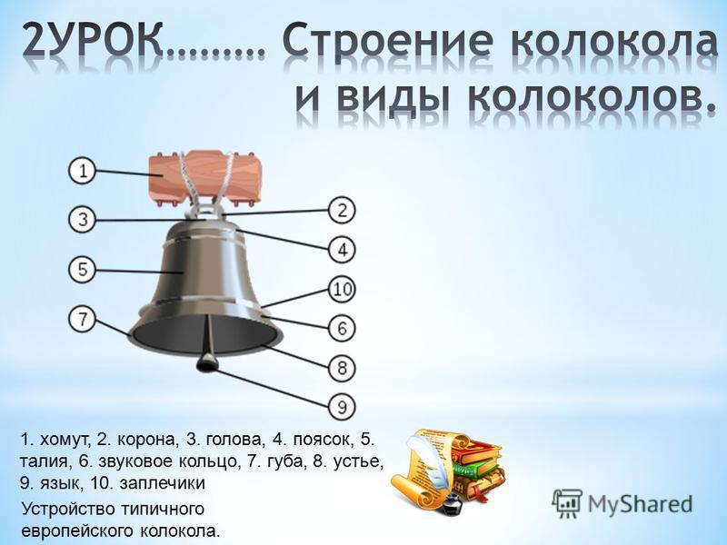 1. хомут, 2. корона, 3. голова, 4. поясок, 5. талия, 6. звуковое кольцо, 7. губа, 8. устье, 9. язык, 10. заплечики Устройство типичного европейского колокола.