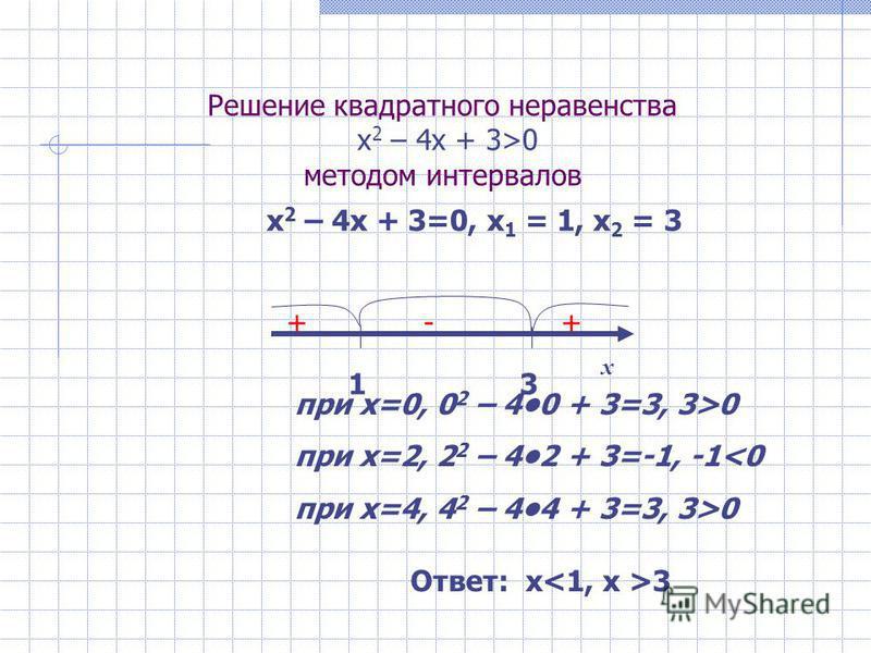 Решение квадратного неравенства х 2 – 4 х + 3>0 методом интервалов х 2 – 4 х + 3=0, x 1 = 1, x 2 = 3 при х=0, 0 2 – 40 + 3=3, 3>0 при х=2, 2 2 – 42 + 3=-1, -10 13 x ++- Ответ: х 3