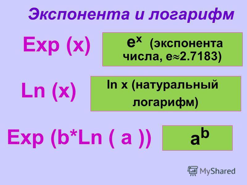 Экспонента и логарифм Exp (x) ln x (натуральный логарифм) Ln (x) e x (экспонента числа, e 2.7183) Exp (b*Ln ( a )) ab ab
