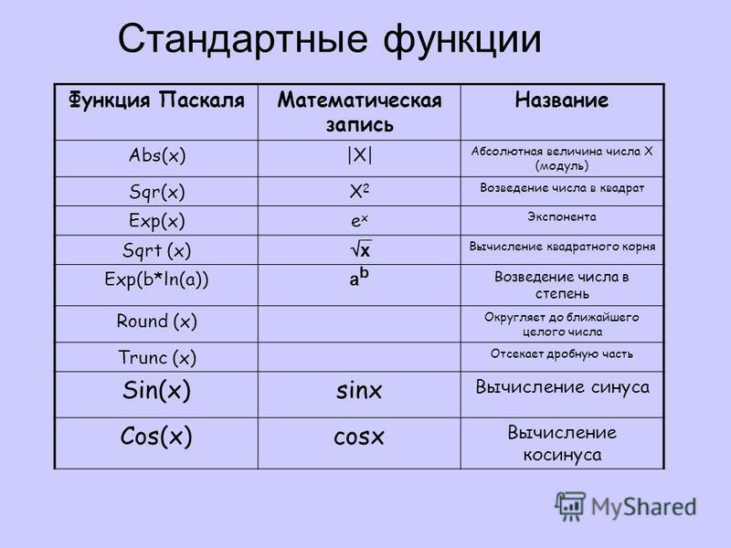 Стандартные функции Функция Паскаля Математическая запись Название Abs(x)|Х||Х| Абсолютная величина числа Х (модуль) Sqr(x)Х2Х2 Возведение числа в квадрат Exp(x)exex Экспонента Sqrt (x) x Вычисление квадратного корня Exp(b*ln(a)) abab Возведение числ