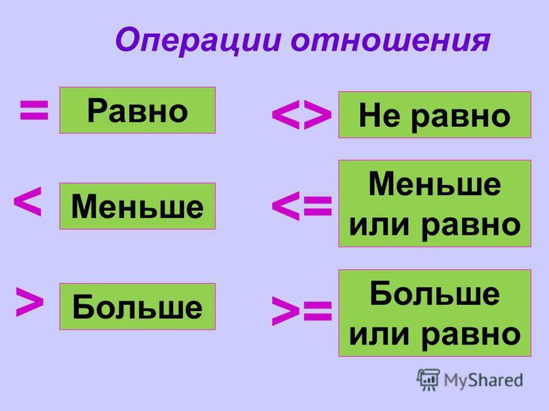 Операции отношения Не равно  Меньше = Равно Больше < > = Меньше или равно Больше или равно