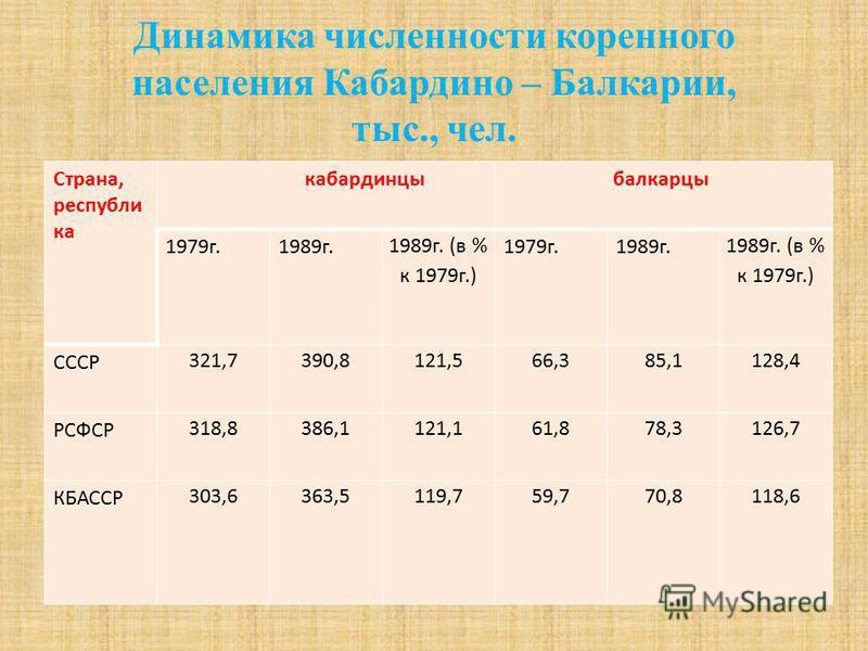 Динамика численности коренного населения Кабардино – Балкарии, тыс., чел. Страна, республика кабардинцы балкарцы 1979 г.1989 г. 1989 г. (в % к 1979 г.) 1979 г.1989 г. 1989 г. (в % к 1979 г.) СССР 321,7390,8121,566,385,1128,4 РСФСР 318,8386,1121,161,8