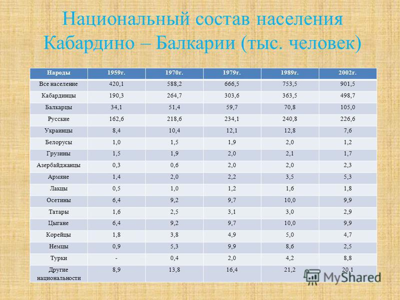 Национальный состав населения Кабардино – Балкарии (тыс. человек) Народы 1959 г.1970 г.1979 г.1989 г.2002 г. Все население 420,1588,2666,5753,5901,5 Кабардинцы 190,3264,7303,6363,5498,7 Балкарцы 34,151,459,770,8105,0 Русские 162,6218,6234,1240,8226,6