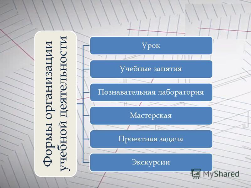 Формы организации учебной деятельности Урок Учебные занятия Познавательная лаборатория МастерскаяПроектная задача Экскурсии