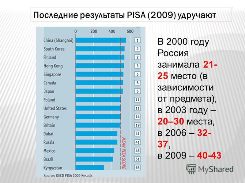 Последние результаты PISA (2009) удручают В 2000 году Россия занимала 21- 25 место (в зависимости от предмета), в 2003 году – 20–30 места, в 2006 – 32- 37, в 2009 – 40-43