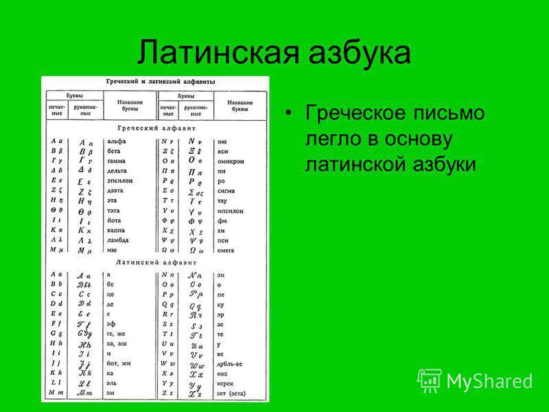 Латинская азбука Греческое письмо легло в основу латинской азбуки