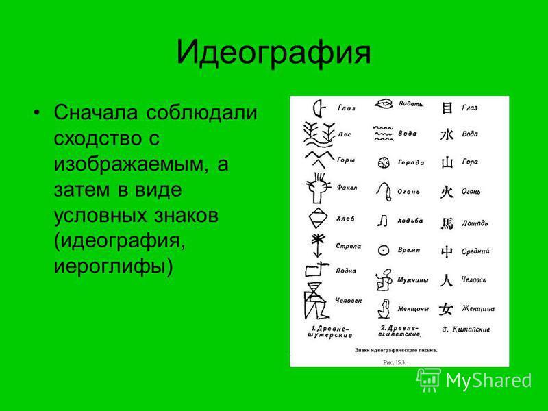 Идеография Сначала соблюдали сходство с изображаемым, а затем в виде условных знаков (идеография, иероглифы)