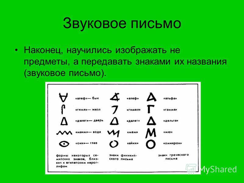 Звуковое письмо Наконец, научились изображать не предметы, а передавать знаками их названия (звуковое письмо).